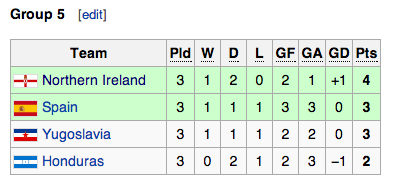 Your eyes don't deceive you - Northern Ireland won the group in Valencia.