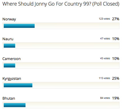 The results of my reader poll - where will I go for country 99?
