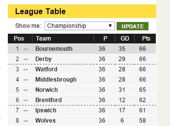 Cherries and Rams! Top of the League We're Having a Laugh!!