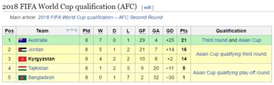 Kyrgysztan World Cup table