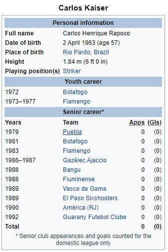Carlos Kaiser - 0 appearances for anybody.